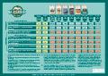 HYDRO (Eau dure) schéma de nutrition